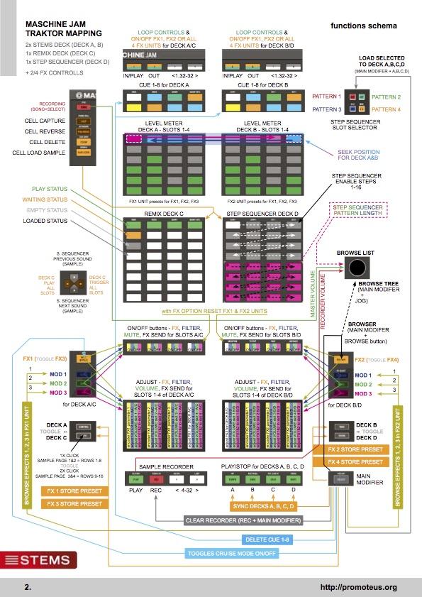 Function schema